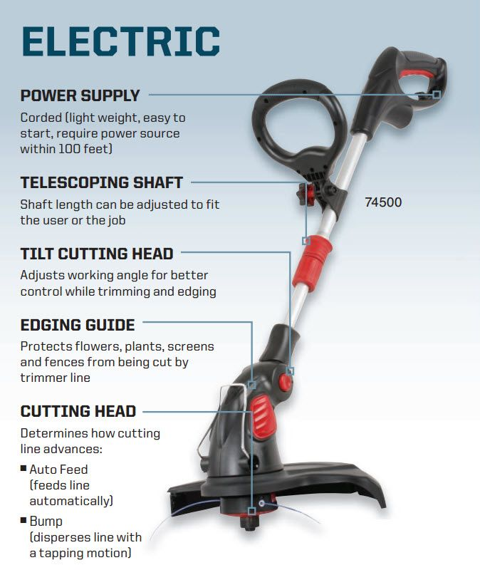 "Craftsman 15"" 5.5 Amp Electric Weed Trimmer"