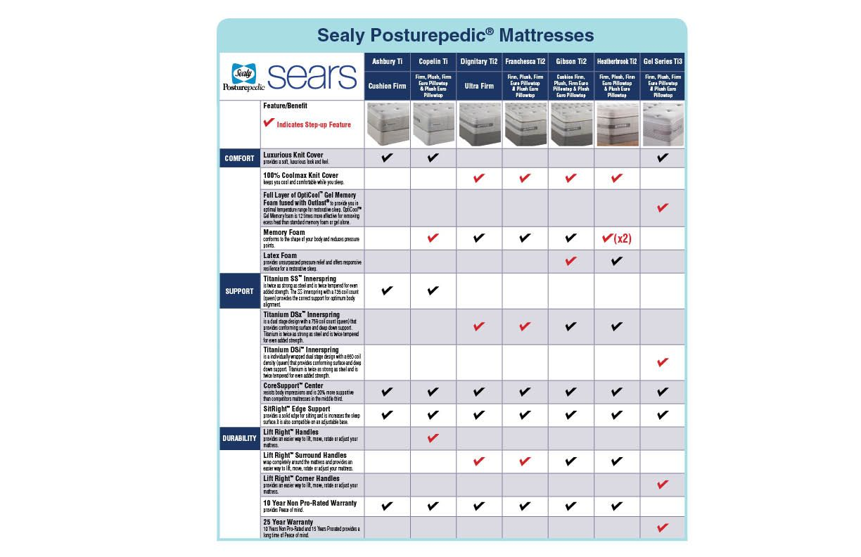 "Sealy Posturepedic Full, 5"" Low Profile Quartz Foundation II Only"